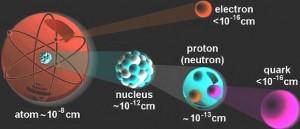 Atom dan quark